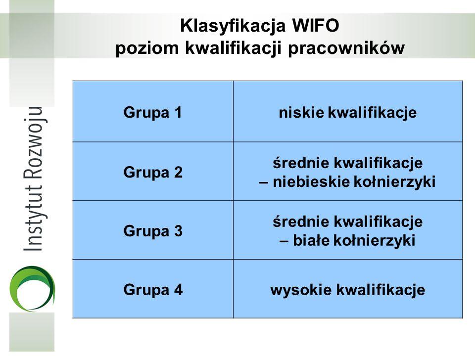 Klasyfikacja WIFO poziom kwalifikacji pracowników
