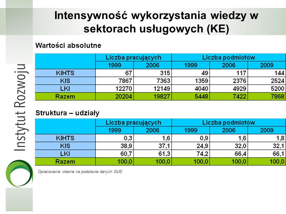 Intensywność wykorzystania wiedzy w sektorach usługowych (KE)