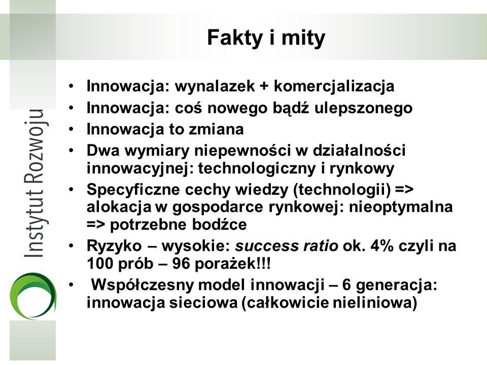 Fakty i mity Innowacja: wynalazek + komercjalizacja