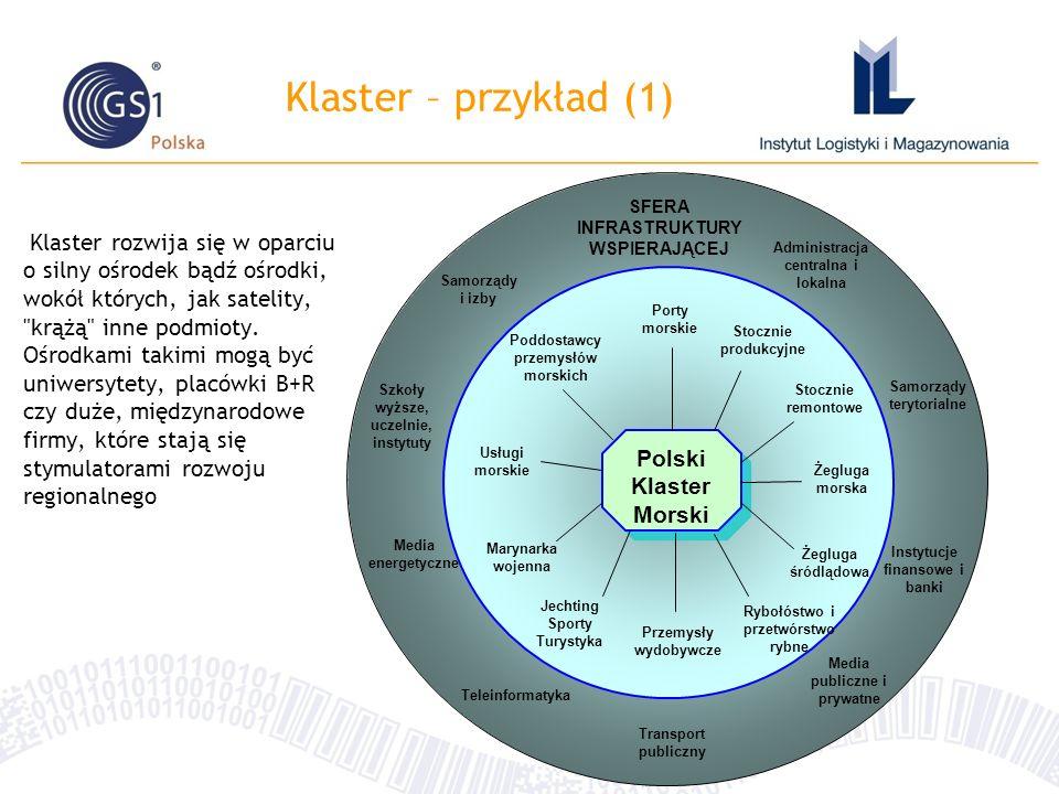 Klaster – przykład (1) Polski Klaster Morski. Rybołóstwo i przetwórstwo rybne. Żegluga morska. Żegluga śródlądowa.