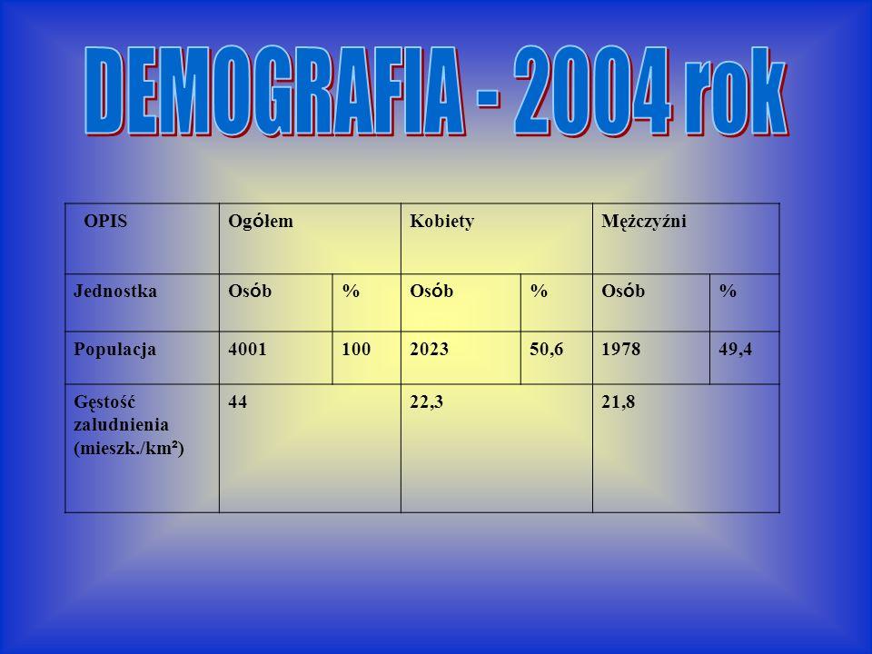 DEMOGRAFIA - 2004 rok OPIS Ogółem Kobiety Mężczyźni Jednostka Osób %
