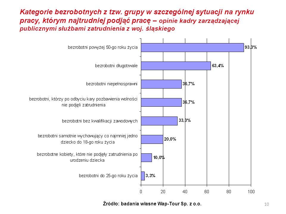 Kategorie bezrobotnych z tzw. grupy w szczególnej sytuacji na rynku