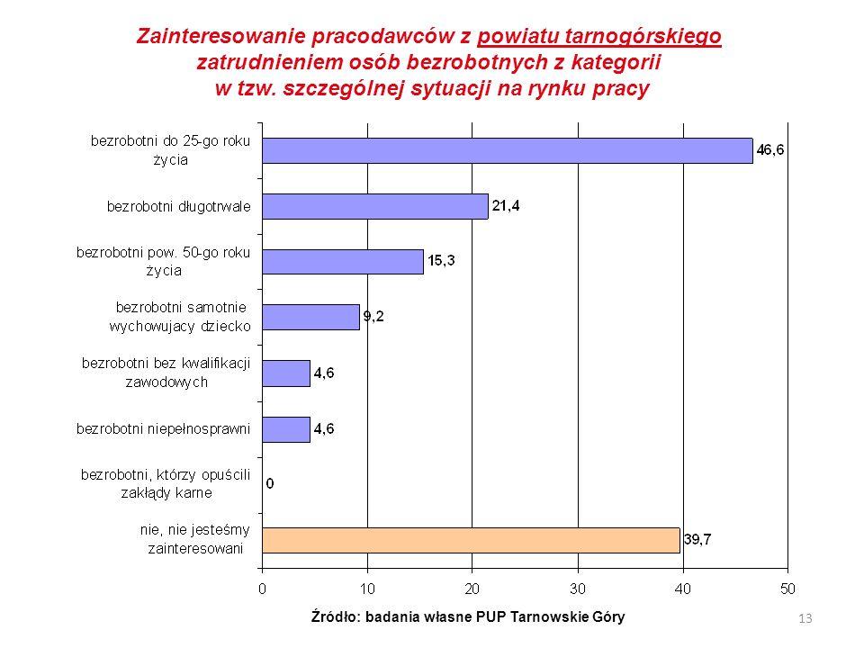 Zainteresowanie pracodawców z powiatu tarnogórskiego