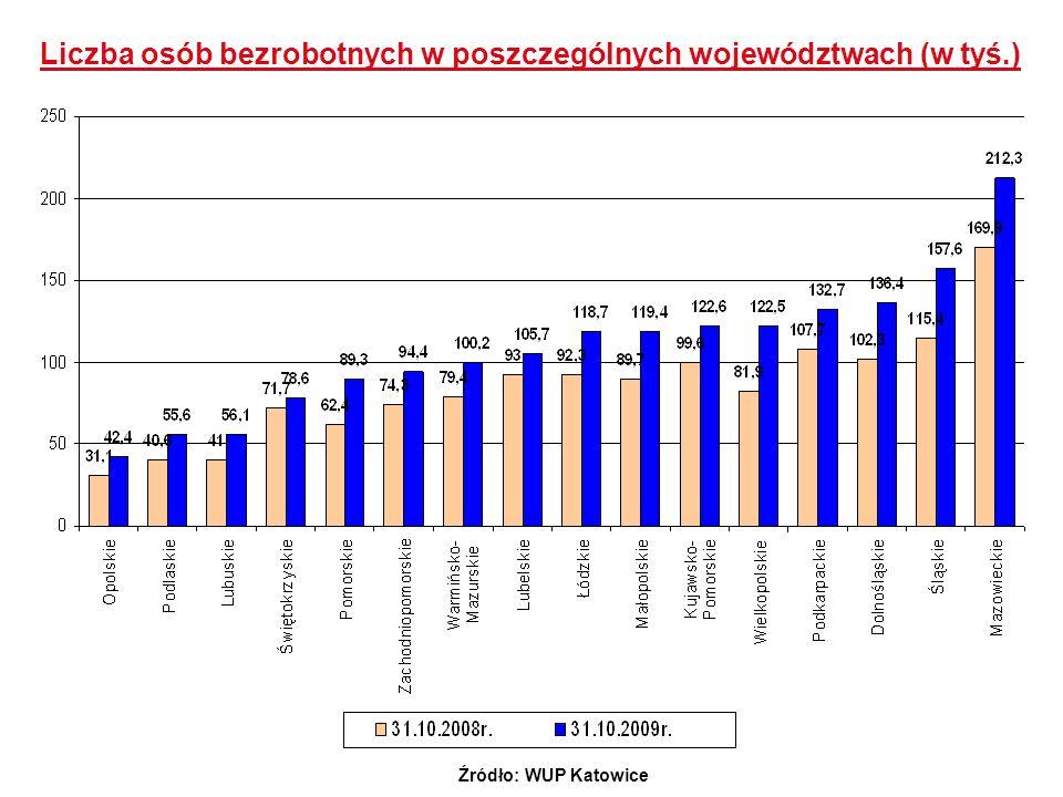 Liczba osób bezrobotnych w poszczególnych województwach (w tyś.)
