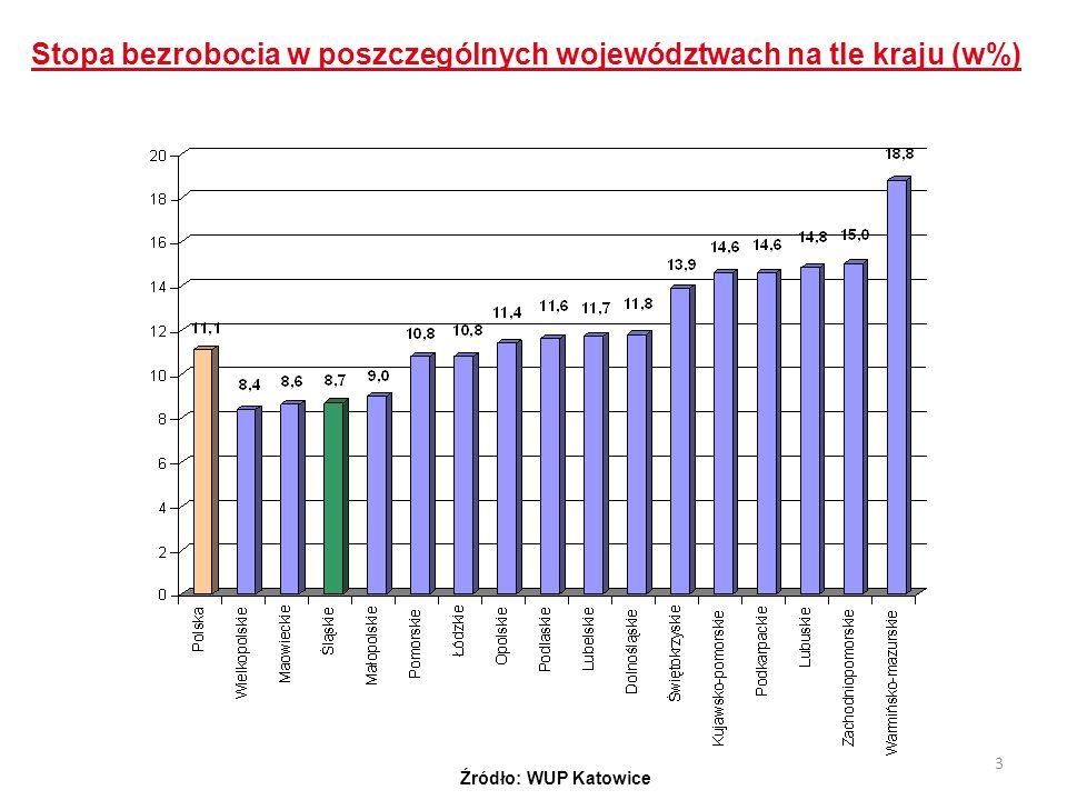Stopa bezrobocia w poszczególnych województwach na tle kraju (w%)