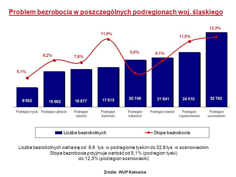 Problem bezrobocia w poszczególnych podregionach woj. śląskiego
