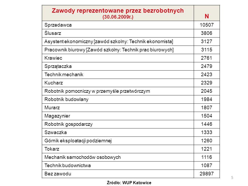Zawody reprezentowane przez bezrobotnych (30.06.2009r.)