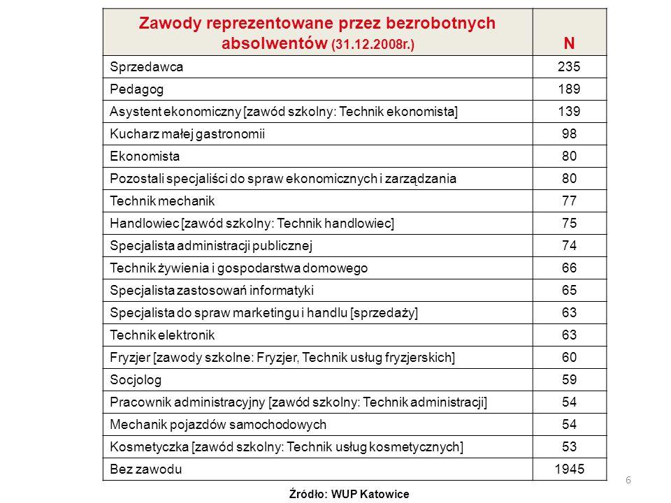 Zawody reprezentowane przez bezrobotnych absolwentów (31.12.2008r.)