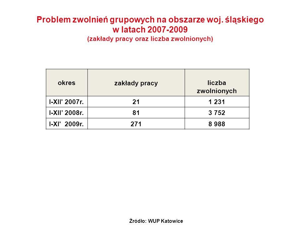 Problem zwolnień grupowych na obszarze woj. śląskiego