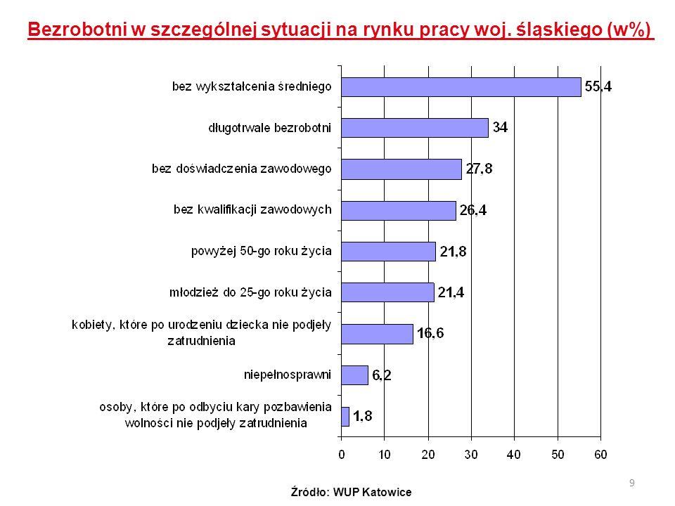 Bezrobotni w szczególnej sytuacji na rynku pracy woj. śląskiego (w%)