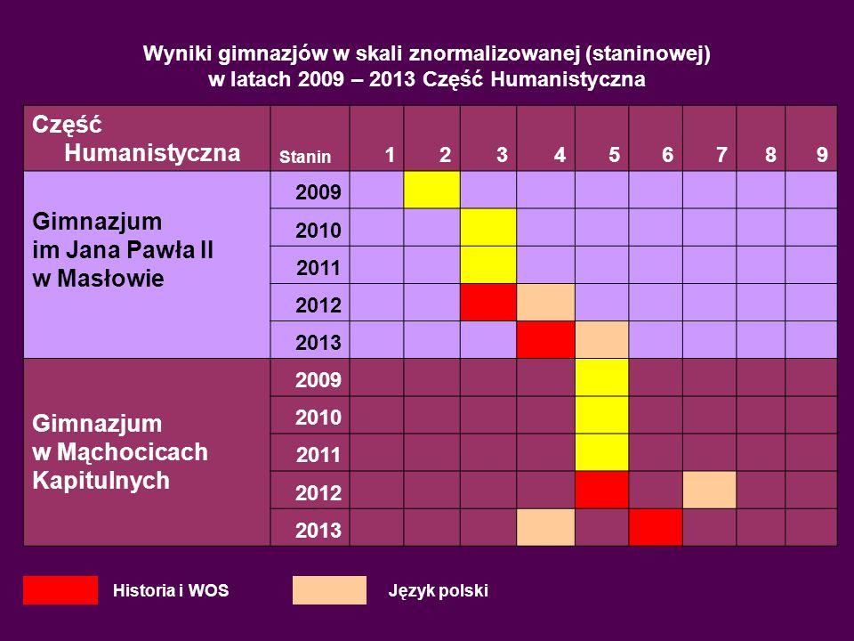 Część Humanistyczna Gimnazjum im Jana Pawła II w Masłowie