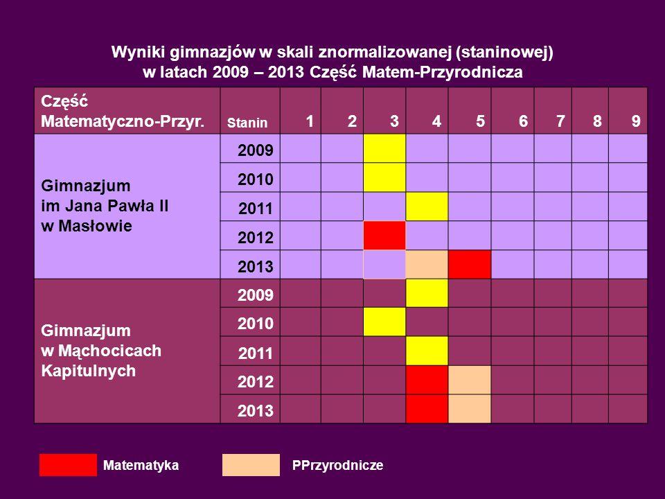 Wyniki gimnazjów w skali znormalizowanej (staninowej) w latach 2009 – 2013 Część Matem-Przyrodnicza