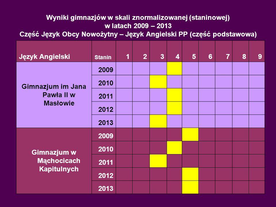 Gimnazjum im Jana Pawła II w Masłowie 2009 2010 2011 2012 2013