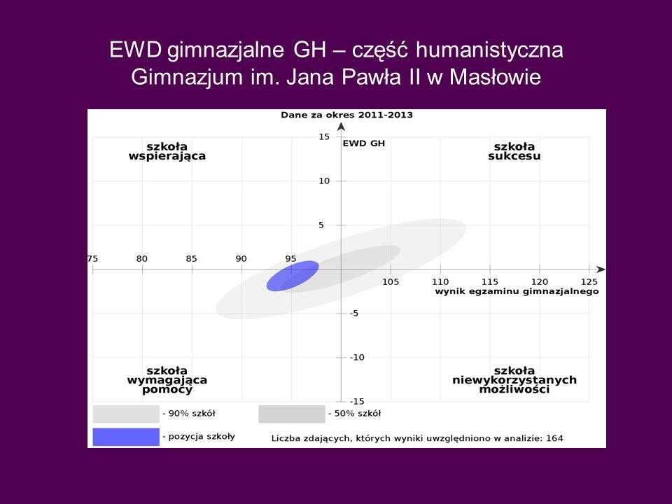 EWD gimnazjalne GH – część humanistyczna Gimnazjum im
