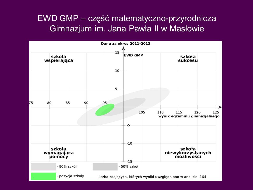 EWD GMP – część matematyczno-przyrodnicza Gimnazjum im