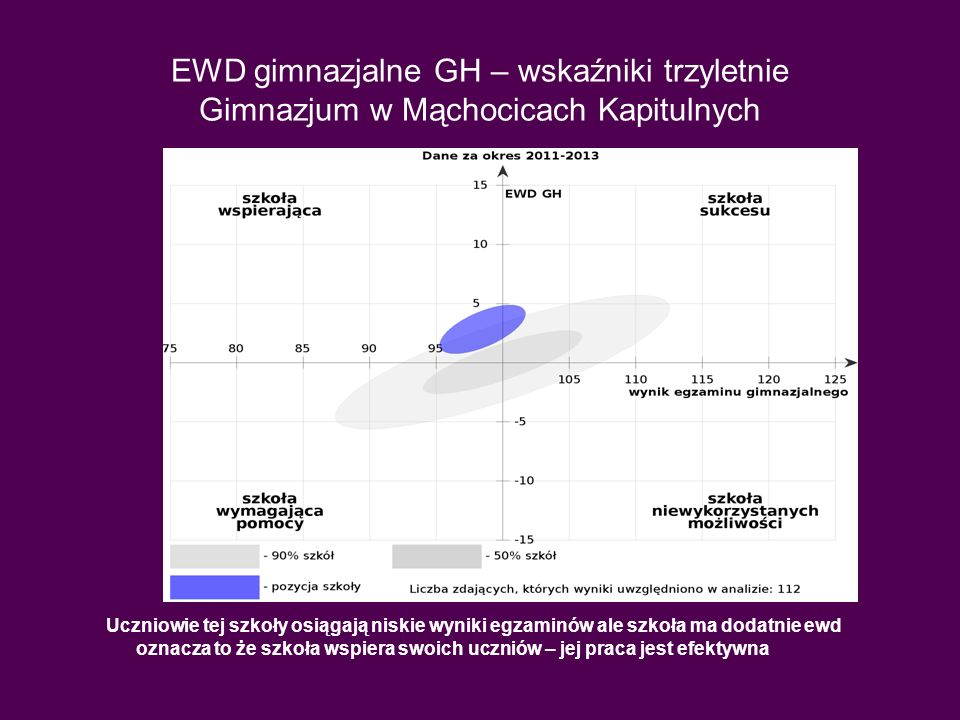 EWD gimnazjalne GH – wskaźniki trzyletnie Gimnazjum w Mąchocicach Kapitulnych