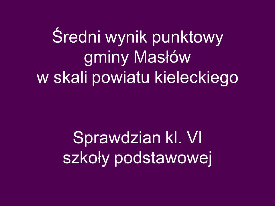 Średni wynik punktowy gminy Masłów w skali powiatu kieleckiego Sprawdzian kl. VI szkoły podstawowej
