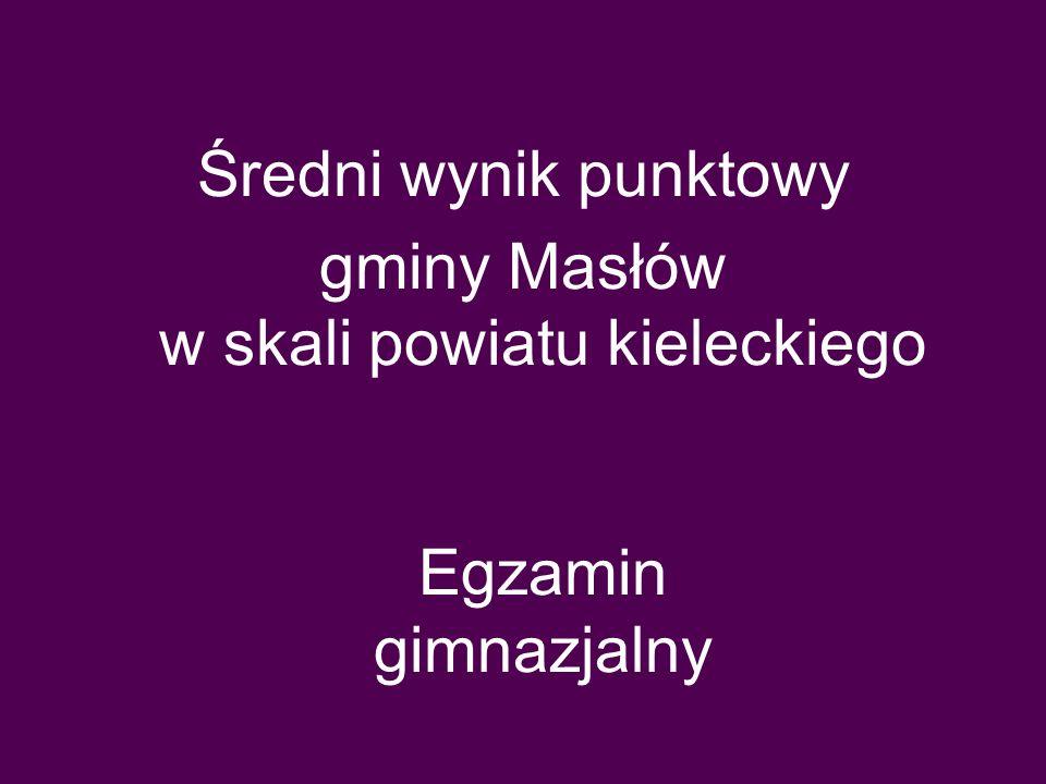 gminy Masłów w skali powiatu kieleckiego Egzamin gimnazjalny
