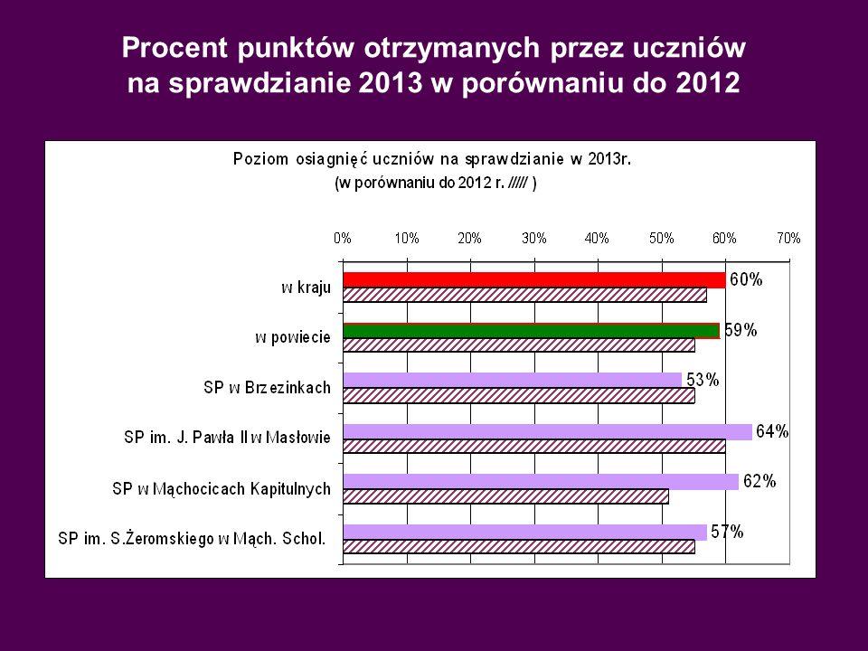 Procent punktów otrzymanych przez uczniów na sprawdzianie 2013 w porównaniu do 2012