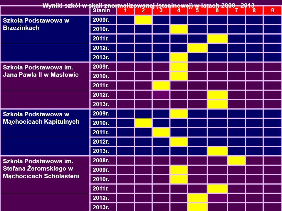 Wyniki szkół w skali znormalizowanej (staninowej) w latach 2008 - 2013