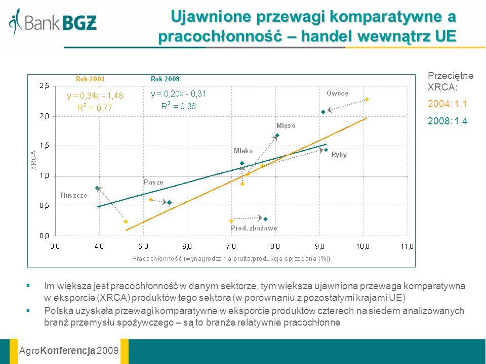 Ujawnione przewagi komparatywne a pracochłonność – handel wewnątrz UE