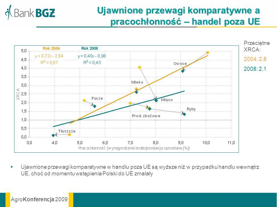 Ujawnione przewagi komparatywne a pracochłonność – handel poza UE