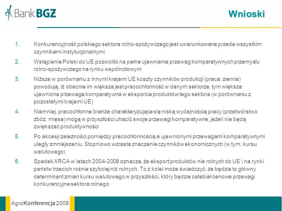 Wnioski Konkurencyjność polskiego sektora rolno-spożywczego jest uwarunkowana przede wszystkim czynnikami instytucjonalnymi.