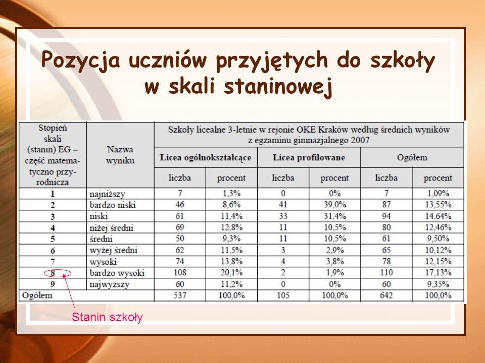 Pozycja uczniów przyjętych do szkoły w skali staninowej