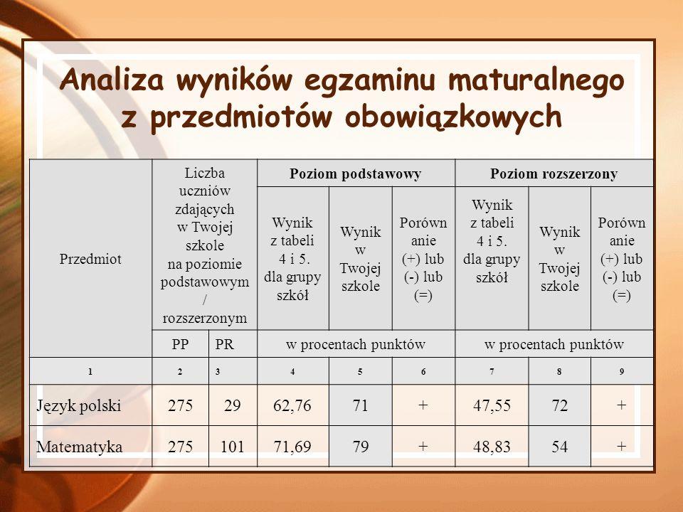 Analiza wyników egzaminu maturalnego z przedmiotów obowiązkowych
