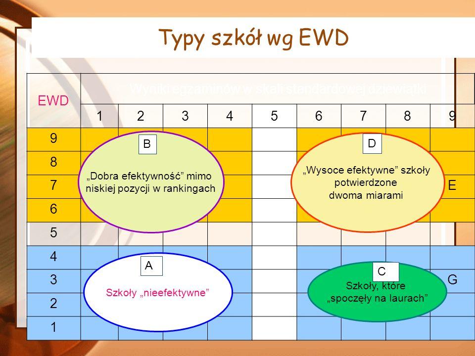 Typy szkół wg EWD EWD Wyniki egzaminów w skali standardowej dziewiątki