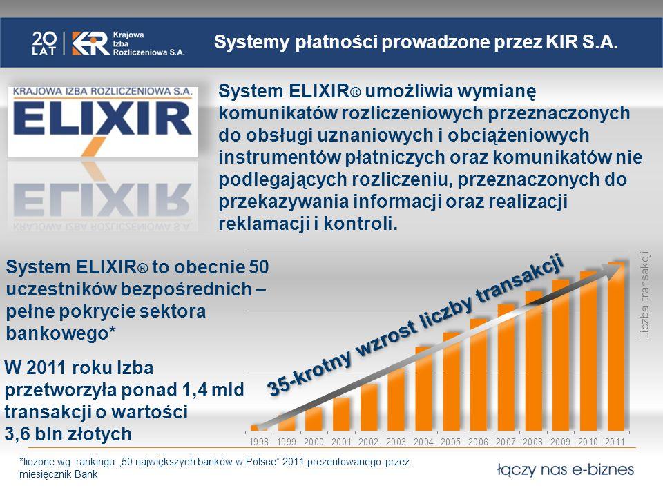 Systemy płatności prowadzone przez KIR S.A.