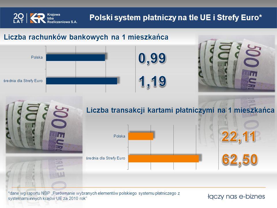 Polski system płatniczy na tle UE i Strefy Euro*