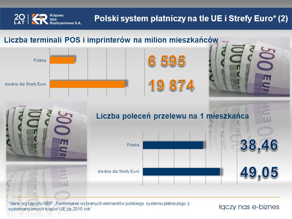 Polski system płatniczy na tle UE i Strefy Euro* (2)