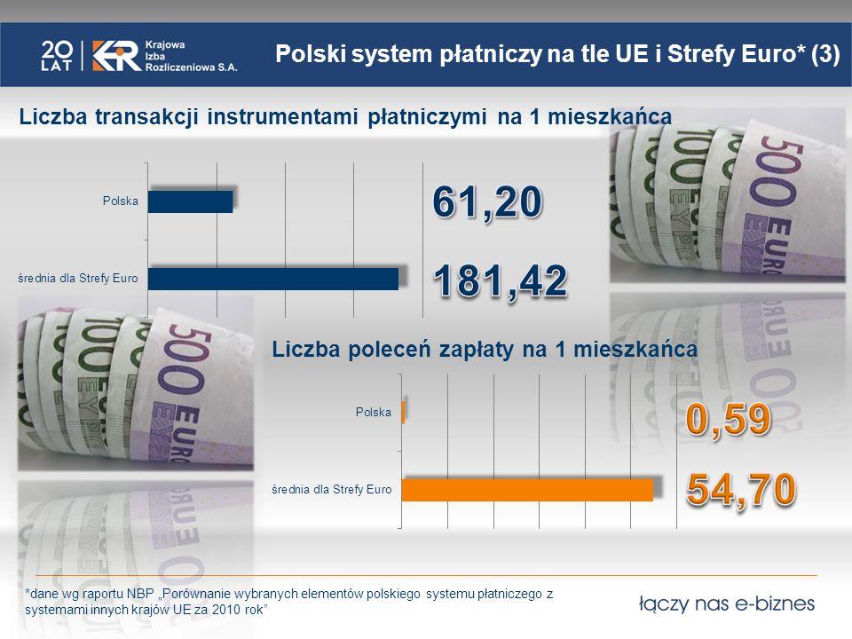 Polski system płatniczy na tle UE i Strefy Euro* (3)