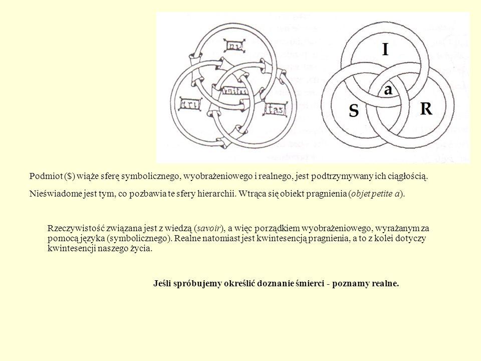 Podmiot ($) wiąże sferę symbolicznego, wyobrażeniowego i realnego, jest podtrzymywany ich ciągłością.