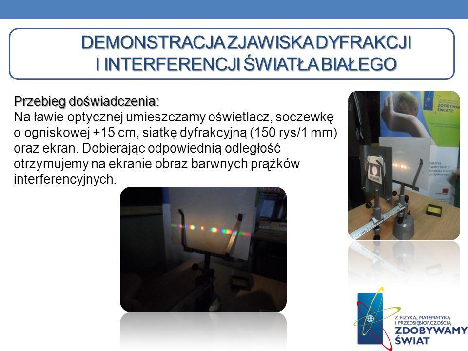 Demonstracja zjawiska dyfrakcji i interferencji światła białego