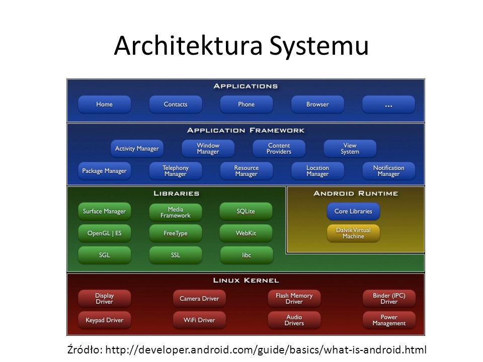 Architektura Systemu Źródło: http://developer.android.com/guide/basics/what-is-android.html