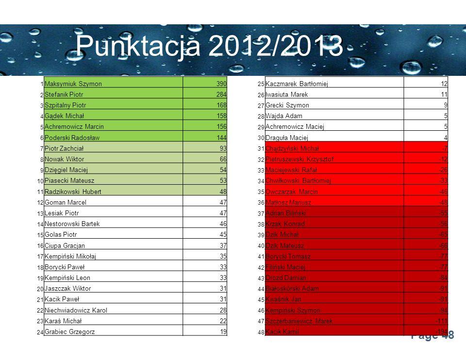 Punktacja 2012/2013 Maksymiuk Szymon 390 Kaczmarek Bartłomiej 12