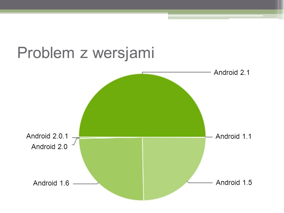 Problem z wersjami Android 2.1 Android 2.0.1 Android 1.1 Android 2.0
