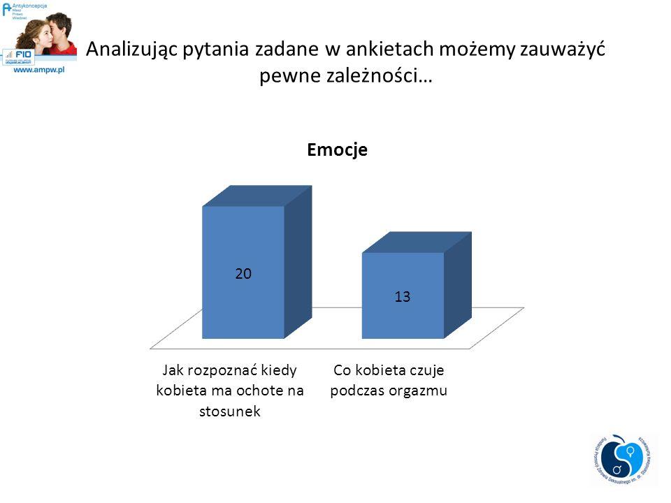 Analizując pytania zadane w ankietach możemy zauważyć pewne zależności…