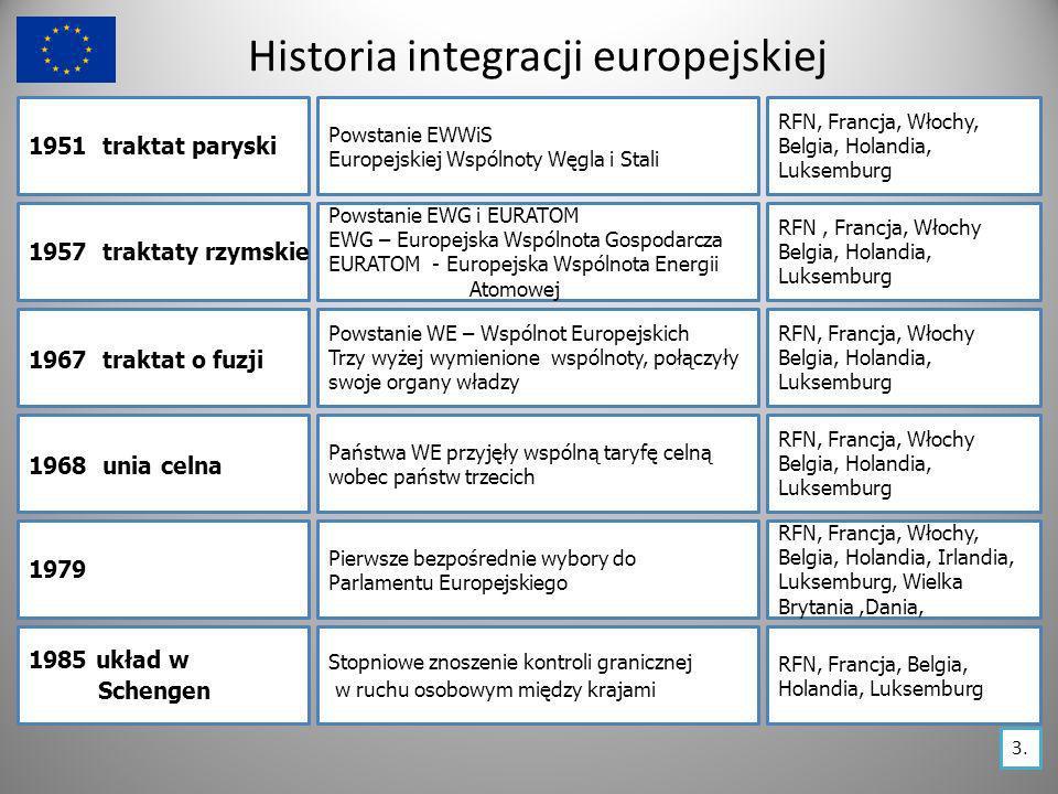 Historia integracji europejskiej