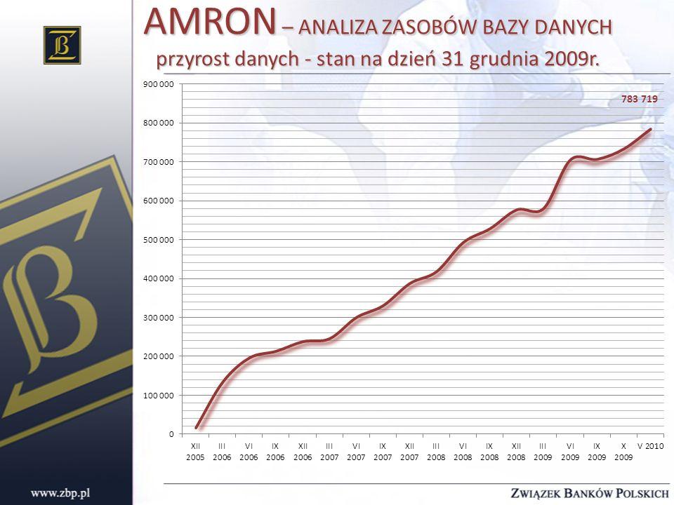 AMRON – ANALIZA ZASOBÓW BAZY DANYCH przyrost danych - stan na dzień 31 grudnia 2009r.