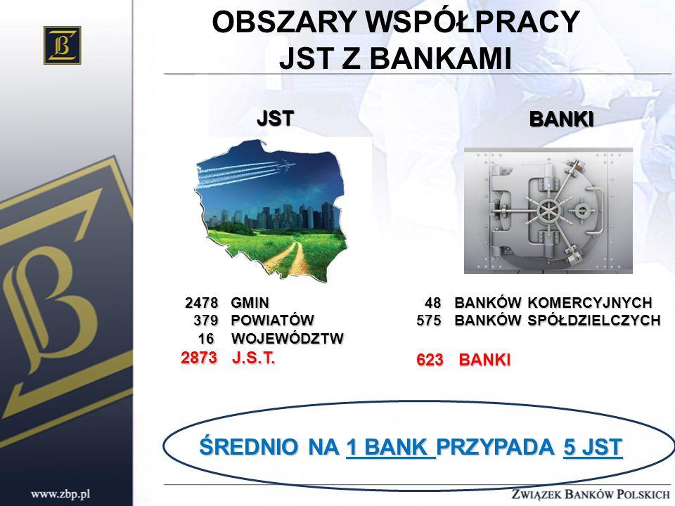 ŚREDNIO NA 1 BANK PRZYPADA 5 JST
