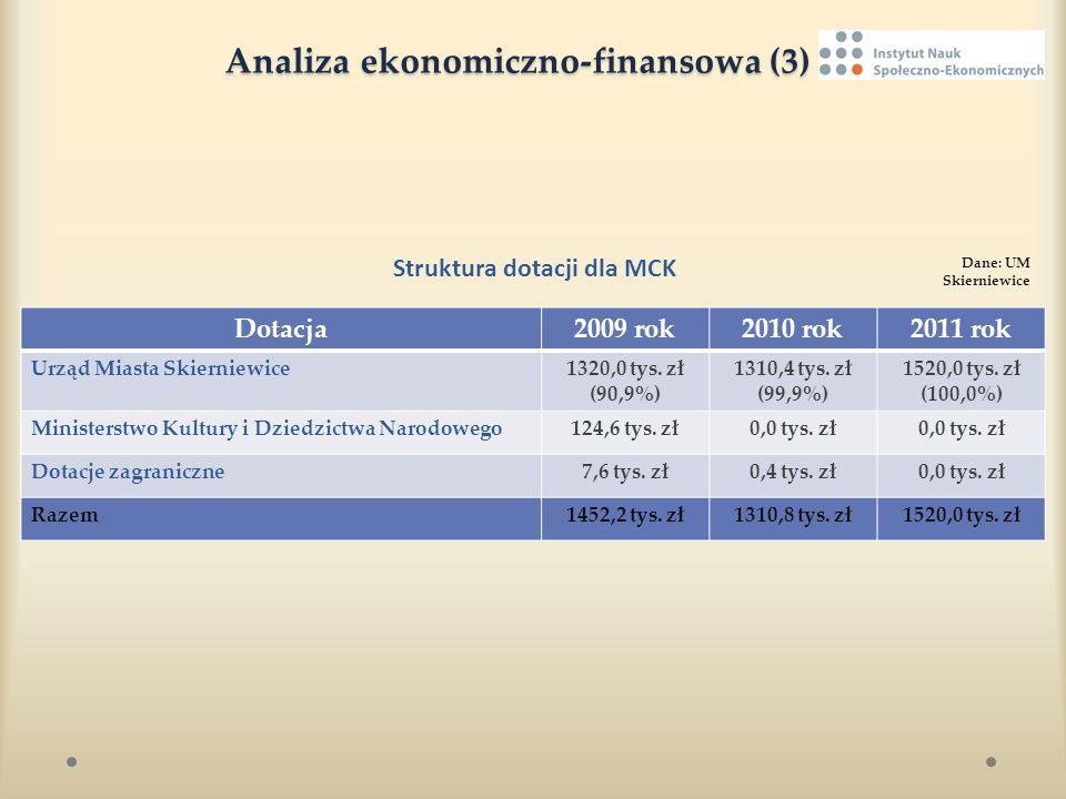 Analiza ekonomiczno-finansowa (3)