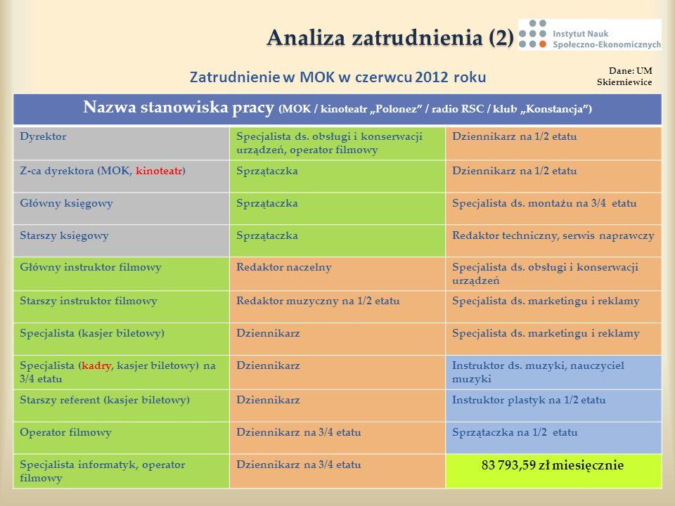 Analiza zatrudnienia (2)
