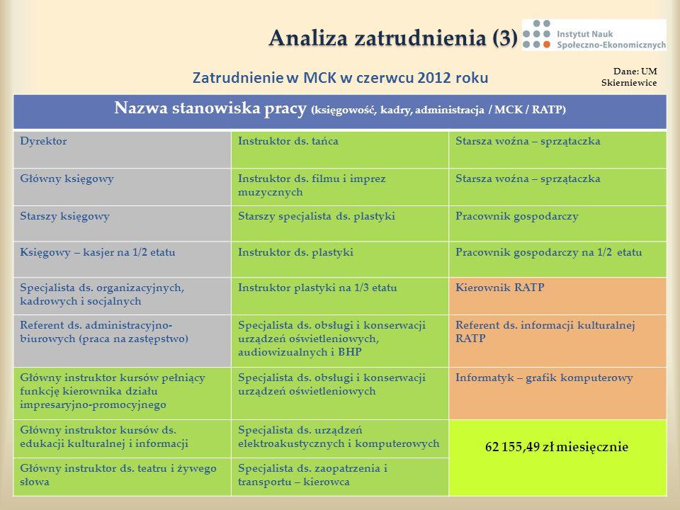 Analiza zatrudnienia (3)