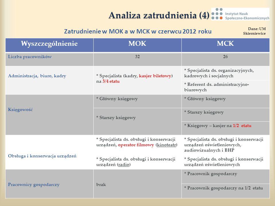 Analiza zatrudnienia (4)