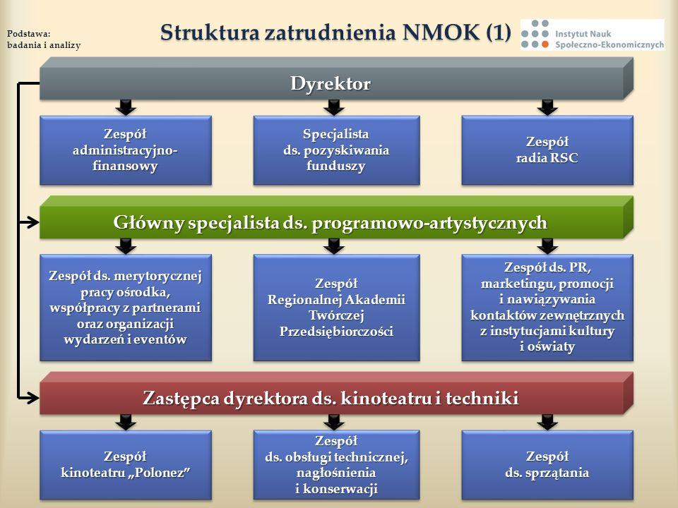 Struktura zatrudnienia NMOK (1)