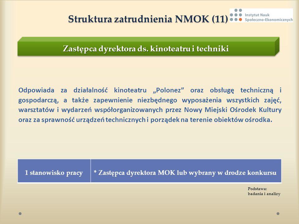 Struktura zatrudnienia NMOK (11)
