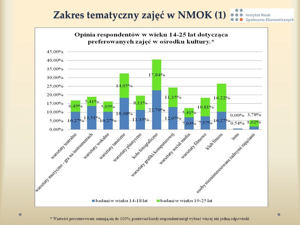 Zakres tematyczny zajęć w NMOK (1)